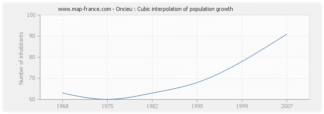 Oncieu : Cubic interpolation of population growth