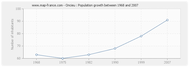 Population Oncieu