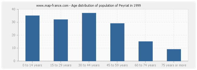 Age distribution of population of Peyriat in 1999
