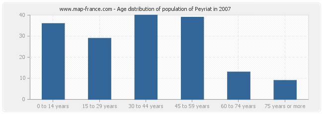 Age distribution of population of Peyriat in 2007