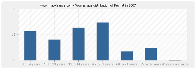 Women age distribution of Peyriat in 2007