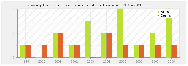 Peyriat : Number of births and deaths from 1999 to 2008
