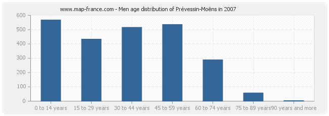Prevessin France  city photo : POPULATION PREVESSIN MOENS : statistics of Prévessin Moëns 01280