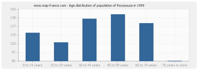Age distribution of population of Reyssouze in 1999