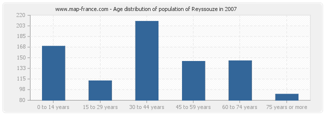 Age distribution of population of Reyssouze in 2007