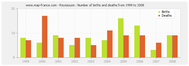 Reyssouze : Number of births and deaths from 1999 to 2008