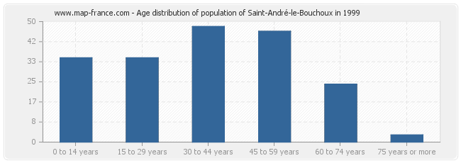 Age distribution of population of Saint-André-le-Bouchoux in 1999