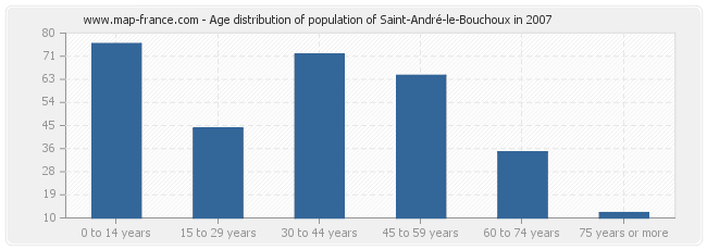 Age distribution of population of Saint-André-le-Bouchoux in 2007