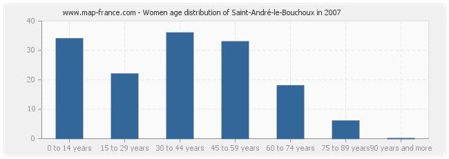 Women age distribution of Saint-André-le-Bouchoux in 2007