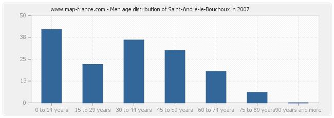 Men age distribution of Saint-André-le-Bouchoux in 2007