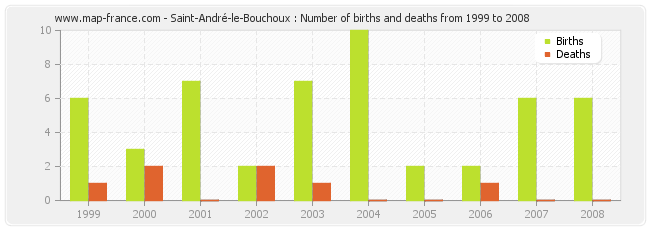 Saint-André-le-Bouchoux : Number of births and deaths from 1999 to 2008