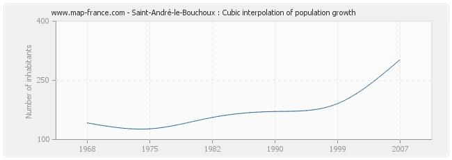 Saint-André-le-Bouchoux : Cubic interpolation of population growth