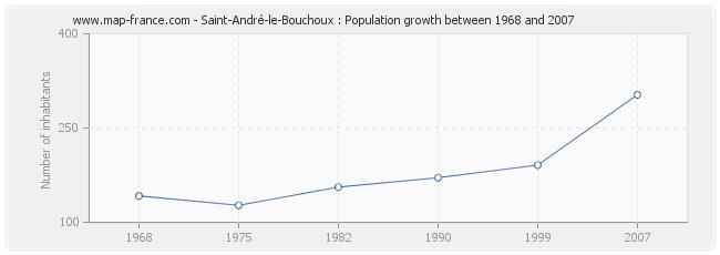 Population Saint-André-le-Bouchoux