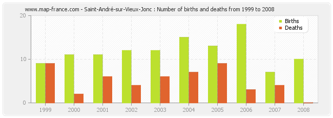 Saint-André-sur-Vieux-Jonc : Number of births and deaths from 1999 to 2008