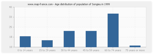 Age distribution of population of Songieu in 1999