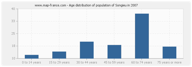 Age distribution of population of Songieu in 2007