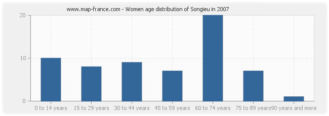 Women age distribution of Songieu in 2007