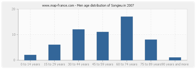 Men age distribution of Songieu in 2007