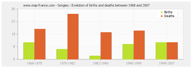 Songieu : Evolution of births and deaths between 1968 and 2007