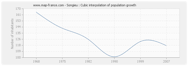 Songieu : Cubic interpolation of population growth