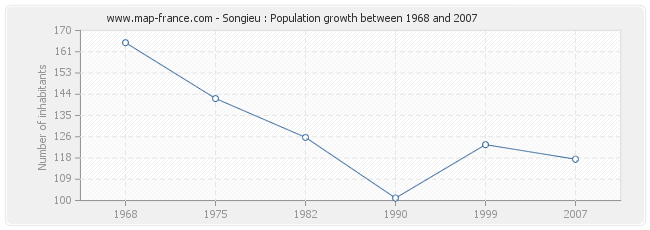Population Songieu