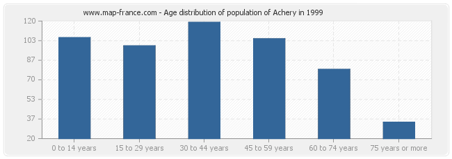 Age distribution of population of Achery in 1999