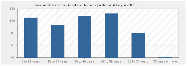 Age distribution of population of Achery in 2007