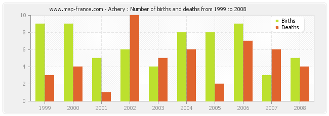 Achery : Number of births and deaths from 1999 to 2008