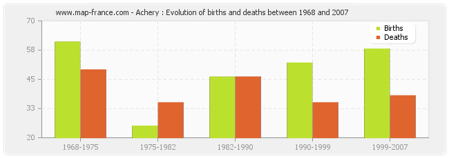 Achery : Evolution of births and deaths between 1968 and 2007