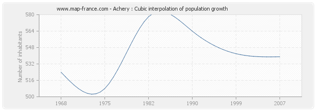 Achery : Cubic interpolation of population growth