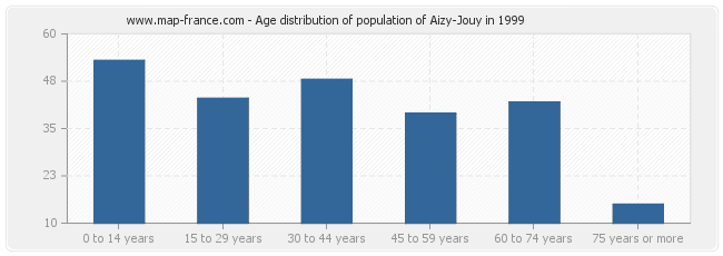 Age distribution of population of Aizy-Jouy in 1999