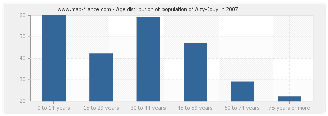 Age distribution of population of Aizy-Jouy in 2007