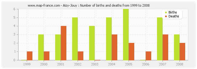 Aizy-Jouy : Number of births and deaths from 1999 to 2008
