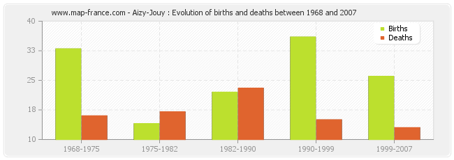 Aizy-Jouy : Evolution of births and deaths between 1968 and 2007