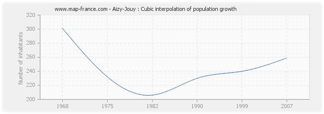 Aizy-Jouy : Cubic interpolation of population growth