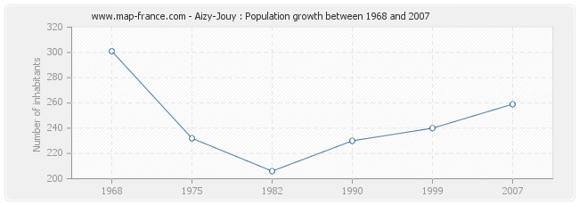 Population Aizy-Jouy