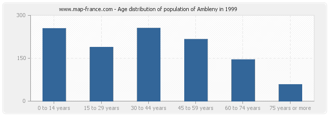 Age distribution of population of Ambleny in 1999
