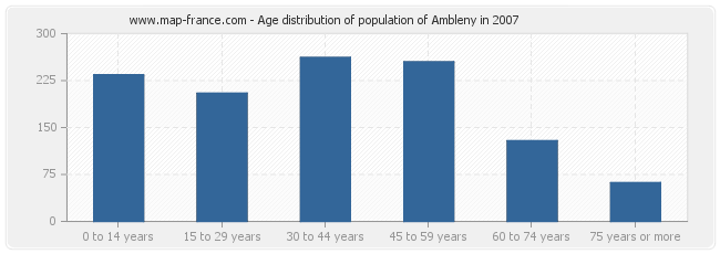 Age distribution of population of Ambleny in 2007