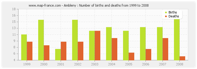 Ambleny : Number of births and deaths from 1999 to 2008