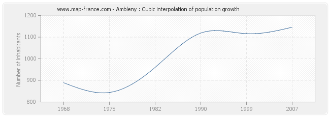 Ambleny : Cubic interpolation of population growth