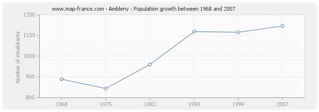 Population Ambleny
