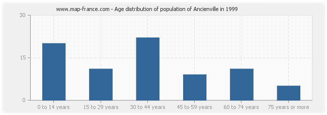 Age distribution of population of Ancienville in 1999