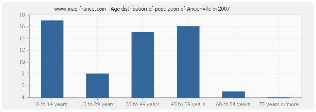 Age distribution of population of Ancienville in 2007