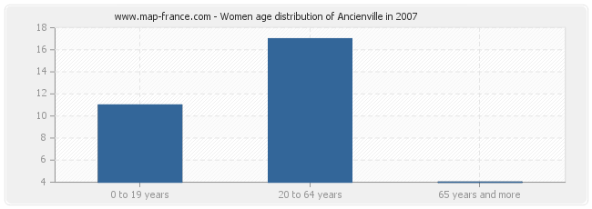 Women age distribution of Ancienville in 2007