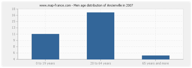 Men age distribution of Ancienville in 2007