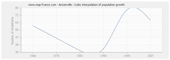 Ancienville : Cubic interpolation of population growth