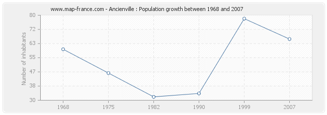 Population Ancienville