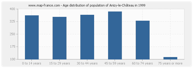 Age distribution of population of Anizy-le-Château in 1999