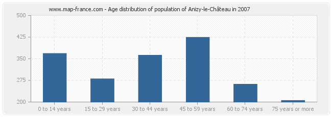 Age distribution of population of Anizy-le-Château in 2007