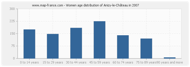 Women age distribution of Anizy-le-Château in 2007